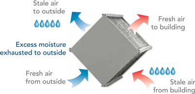Hrv And Erv Why Choose A Hrv Heat Recovery Ventilator