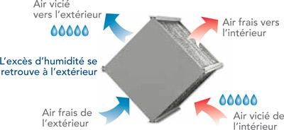 Ventilateur avec récupération de chaleur