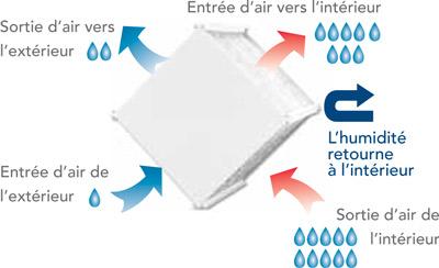 Ventilateur Récupérateur d'Énergie (VRE)en saison de chauffage